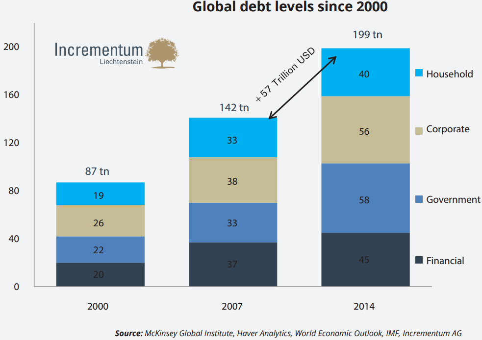 global_debt_levels_since_2000